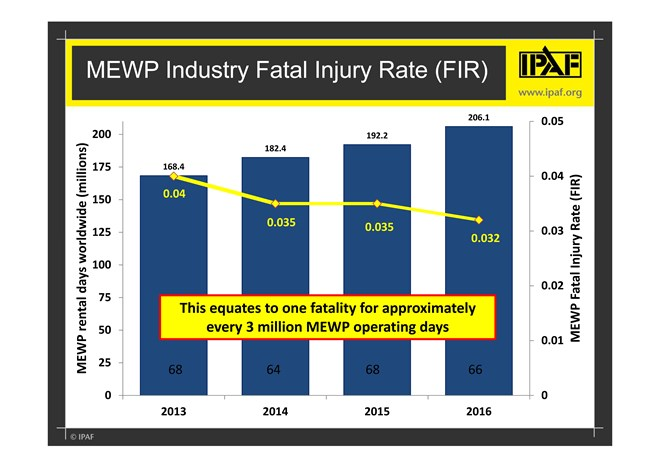 Fatal Injury Rate Falls