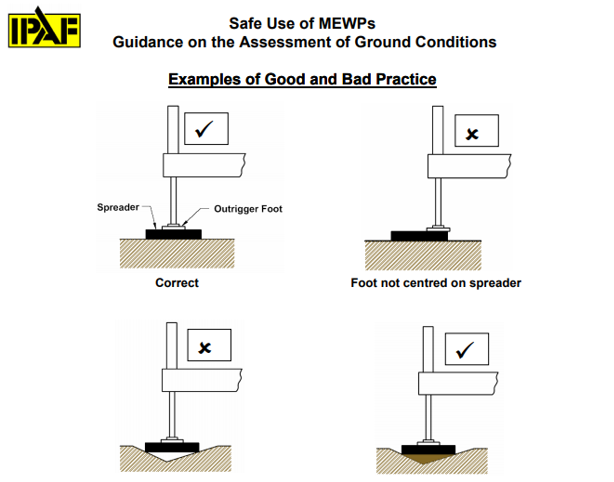 From the Ground Up: How to Assess Site Ground Conditions